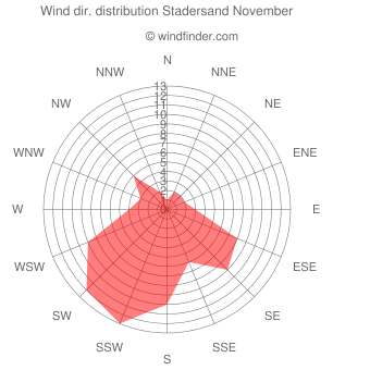 Wind direction distribution Stadersand November